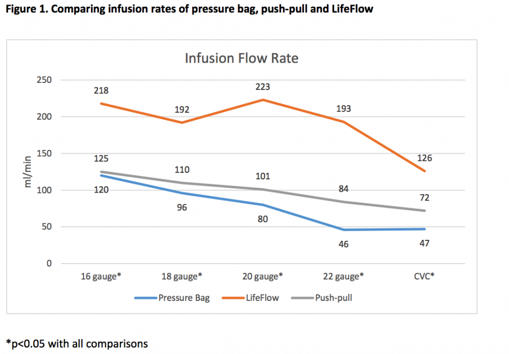 Are Pressure Bags Really our Best Option for Rapid Fluid